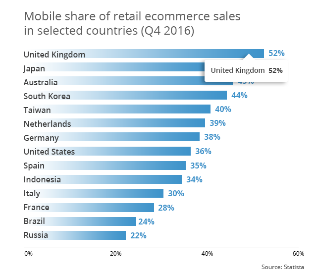mobile-share-retail-ecommerce-sales-international