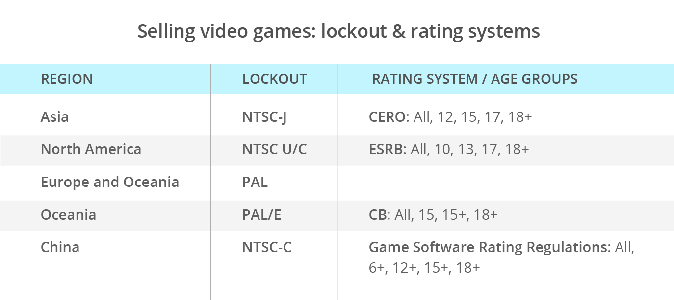 selling videogames online lockout rating system
