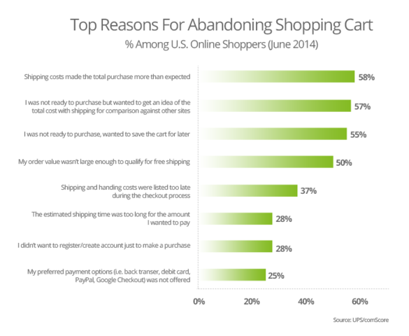 shoppping-cart-abandonment-reasons