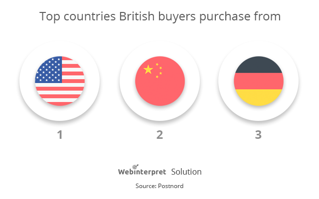 top-countries-british-buyers-buy-from