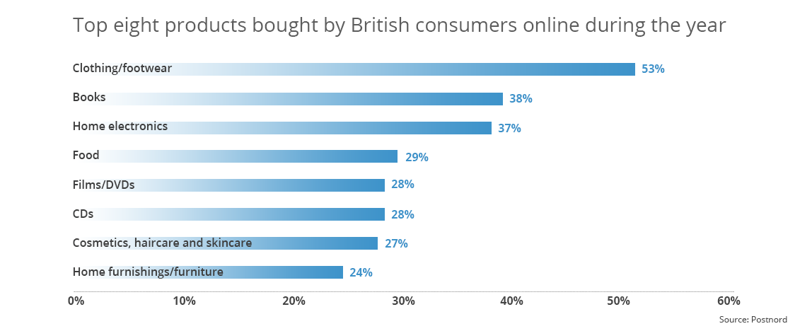 uk-top-products-bought-online