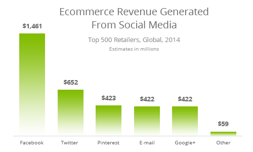 ecommerce revenue social media
