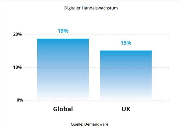 deutschland digitaler handelswachstum