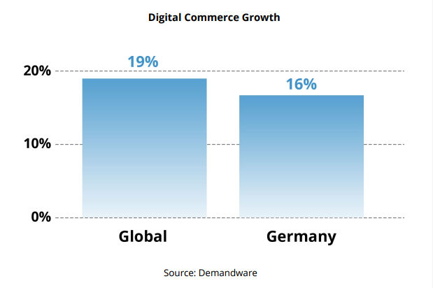 digital commerce growth germany