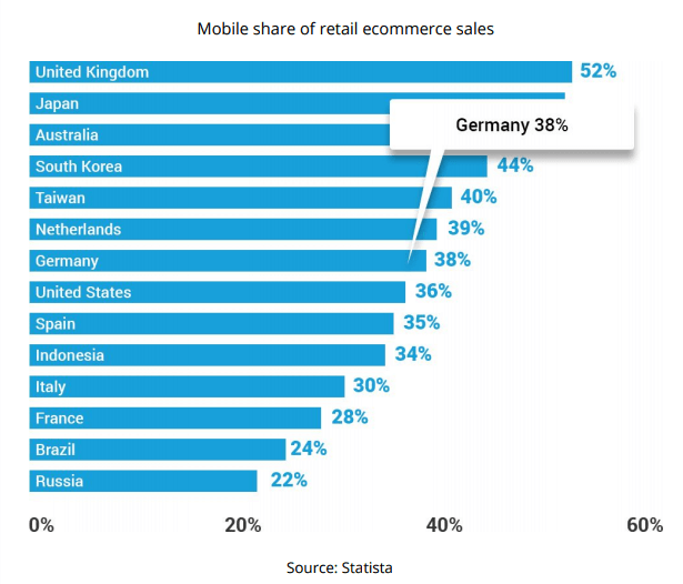 mobile share ecommerce sales germany