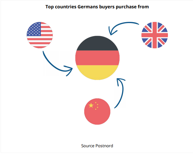 top countries germans buy from