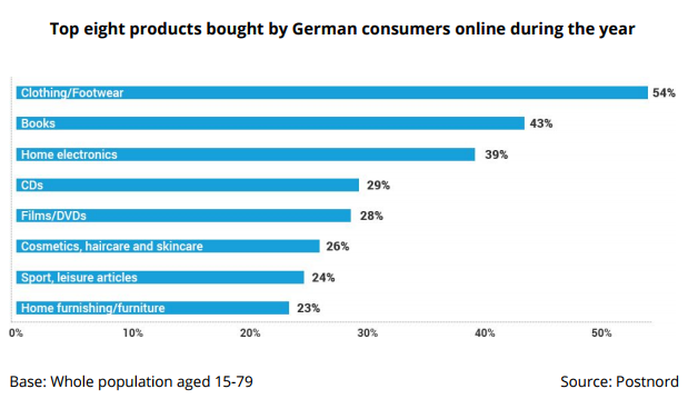 top products bought online germany