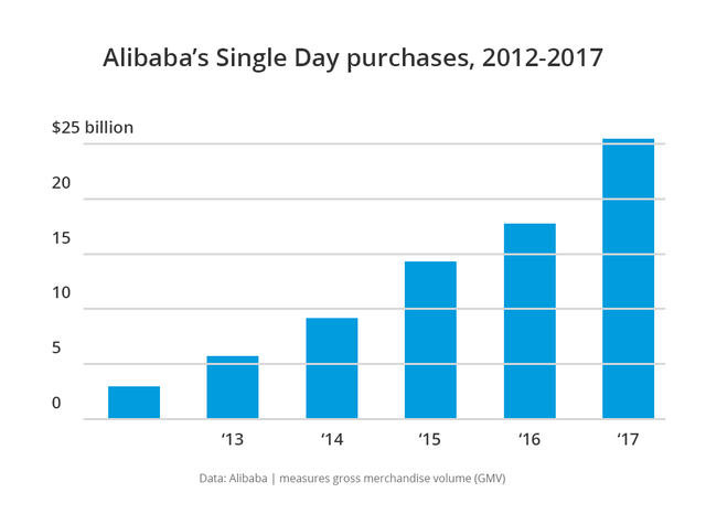 global-ecommerce-alibaba-singles-day-purchases