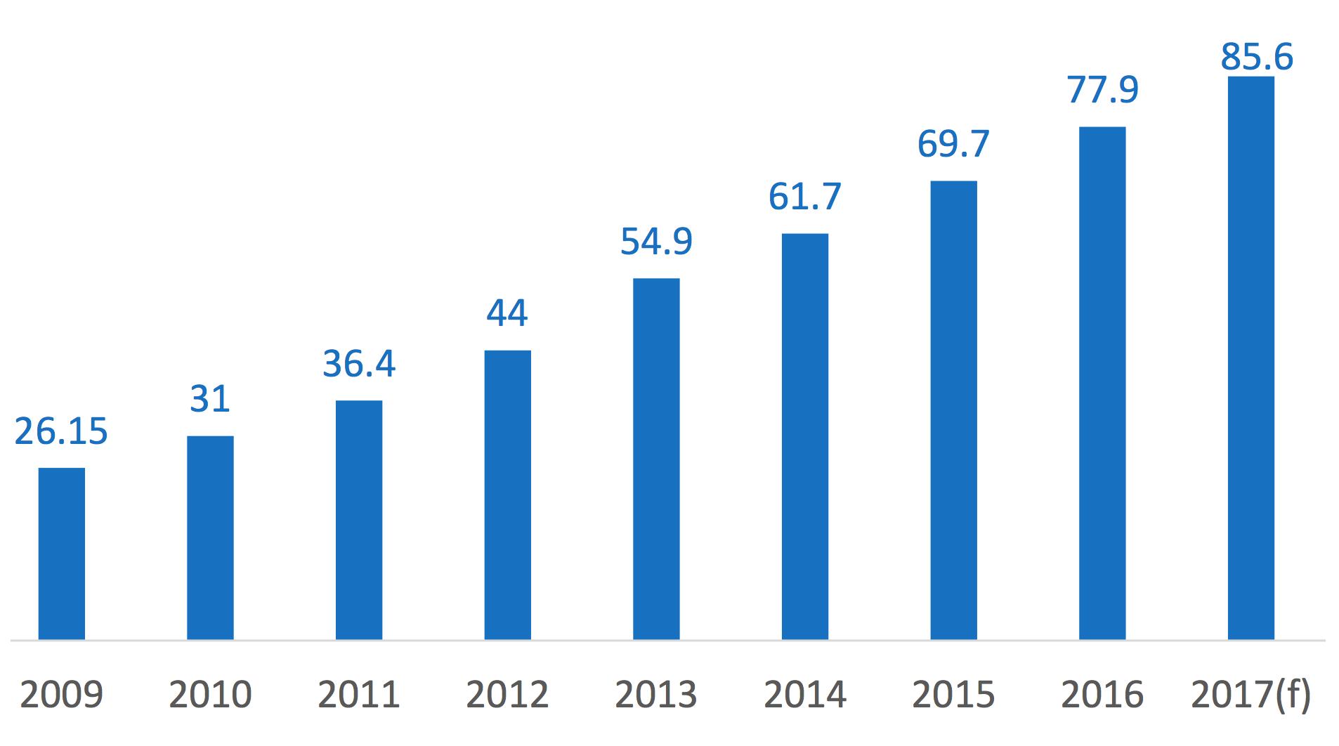 Ecommerce Sales 2013 – 2017 v1