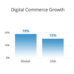digital ecommerce growth usa
