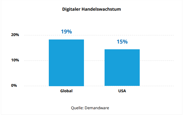 digitaler handelswachstum usa