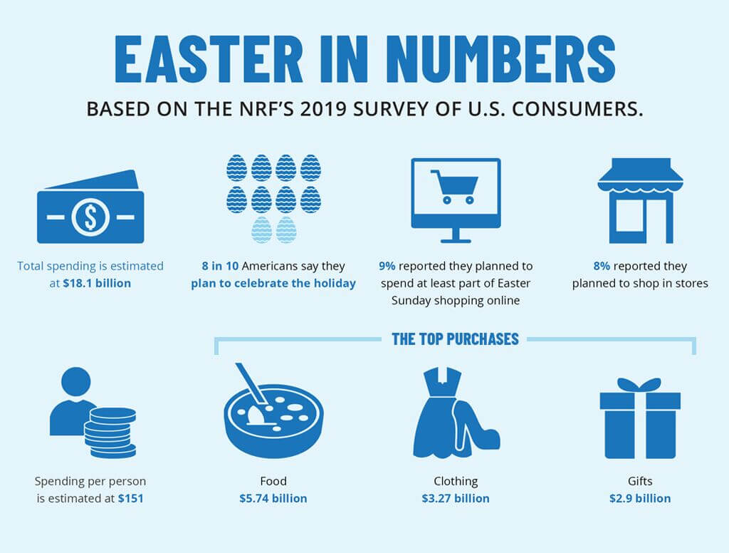 ecommerce easter stats
