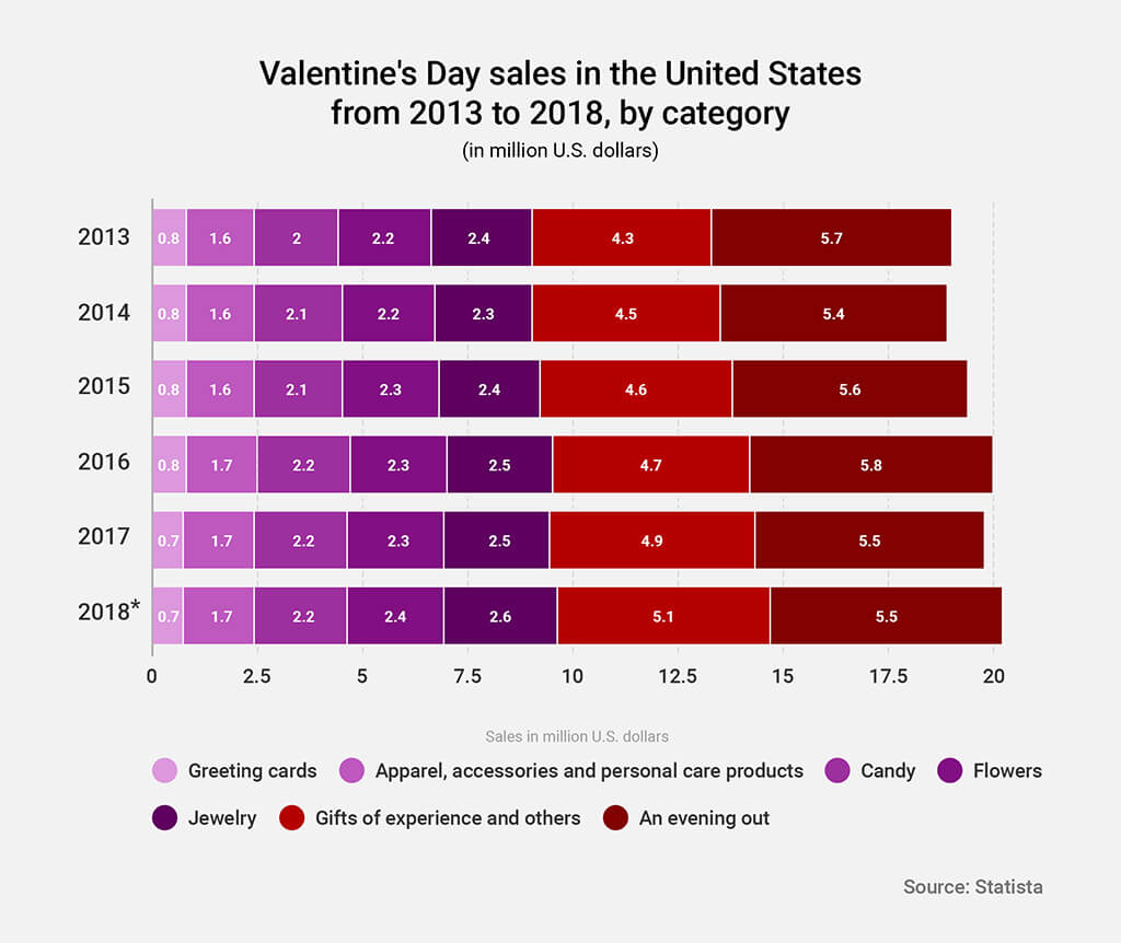ecommerce valentine sales by category