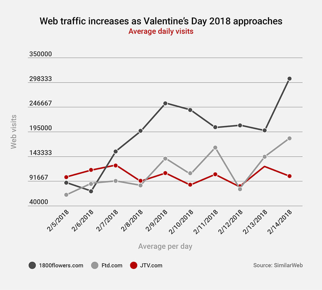 ecommerce valentine web traffic