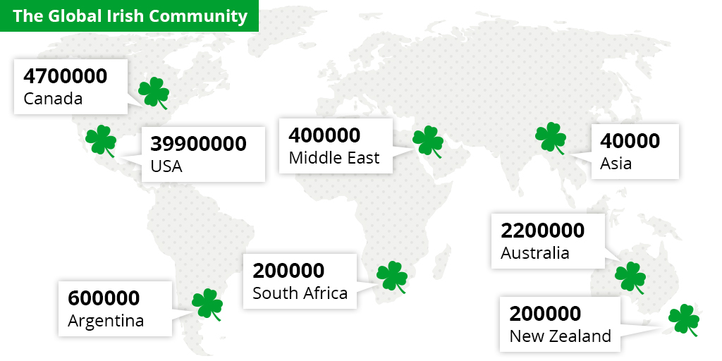 global irish community