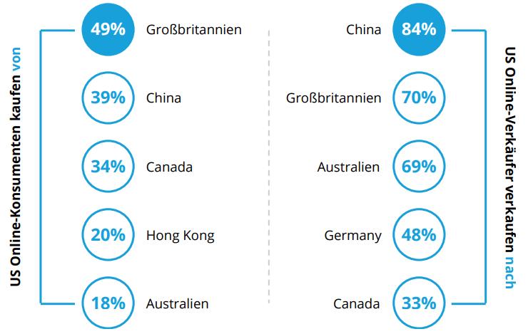 internationaler-onlineverkauf-usa