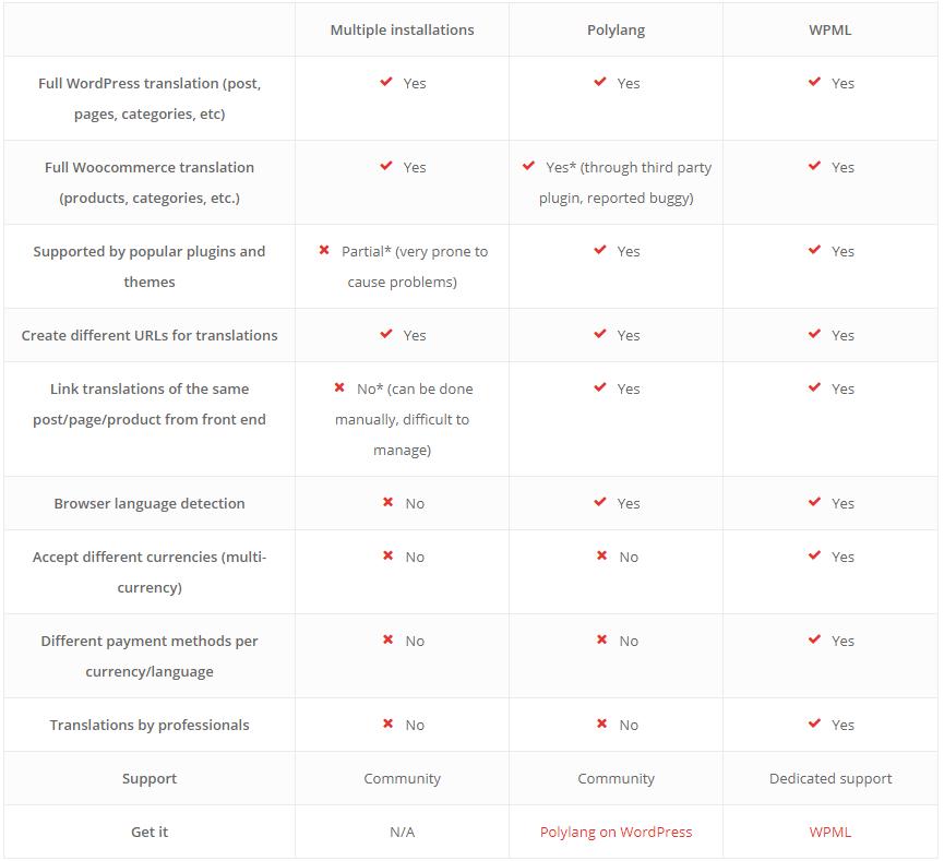 woocommerce translation plugins comparison
