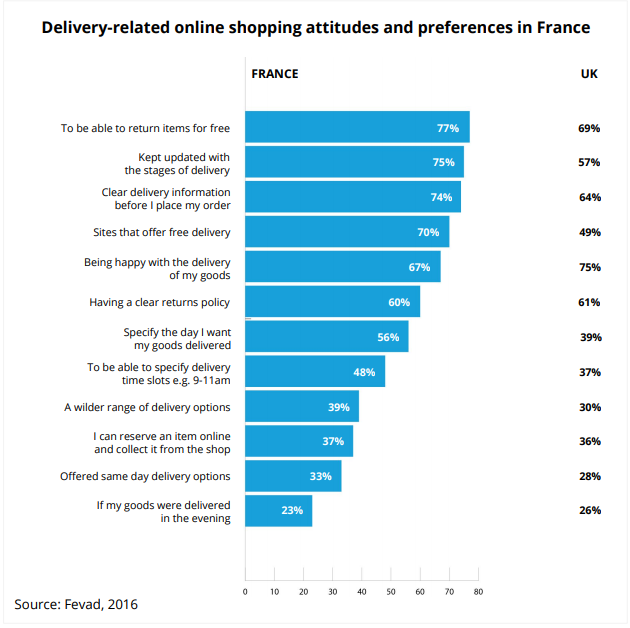delivery-shopping-attitudes-ecommerce-france
