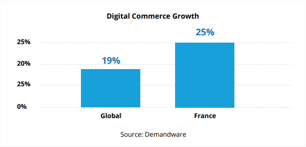 digital-commerce-growth-france