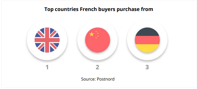 global-ecommerce-top-countries-french-buy-from