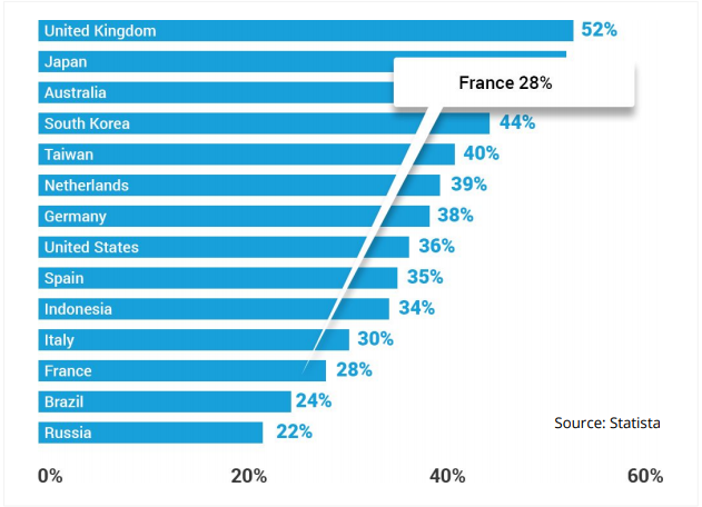 mobile share ecommerce france