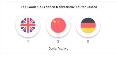frankreich ecommerce top lander