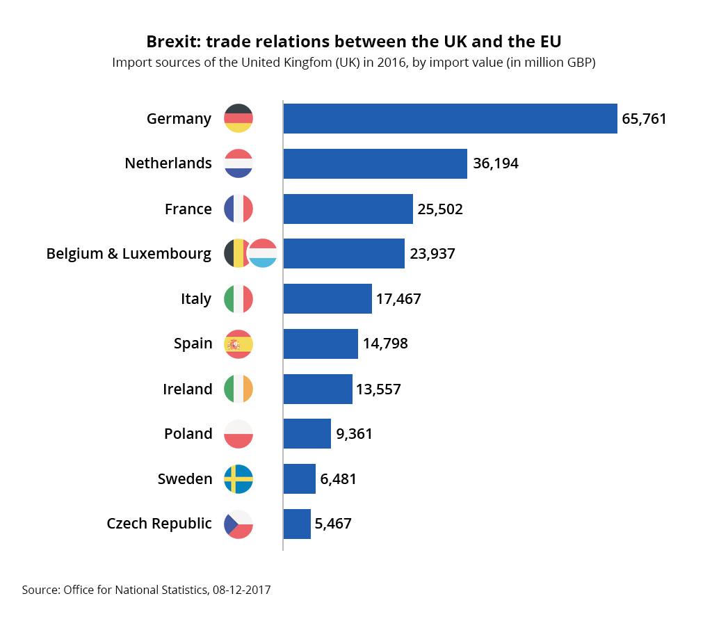 Brexit trade relations UK EU