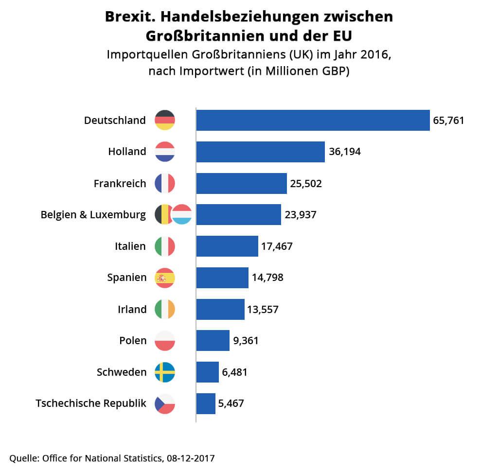 brexit-globaler-ecommerce-handelsbeziehungen