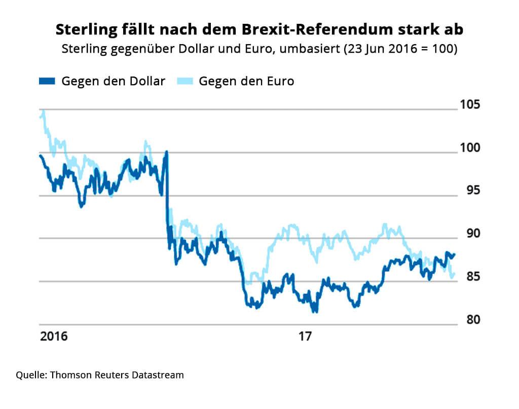 globaler-ecommerce-brexit-sterling