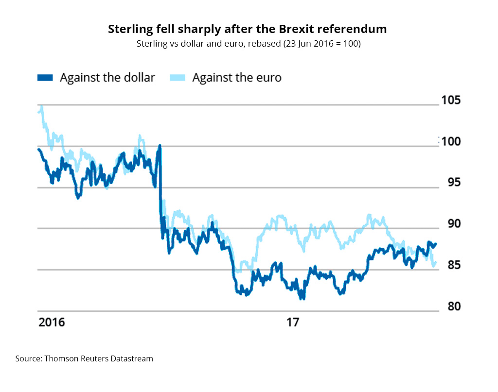 value-pound-brexit