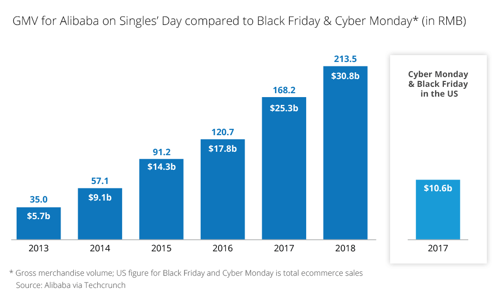 Ecommerce in China: Alibaba's GMV on Single's Day