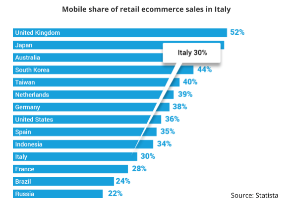 Italy-mobile-ecommerce-sales