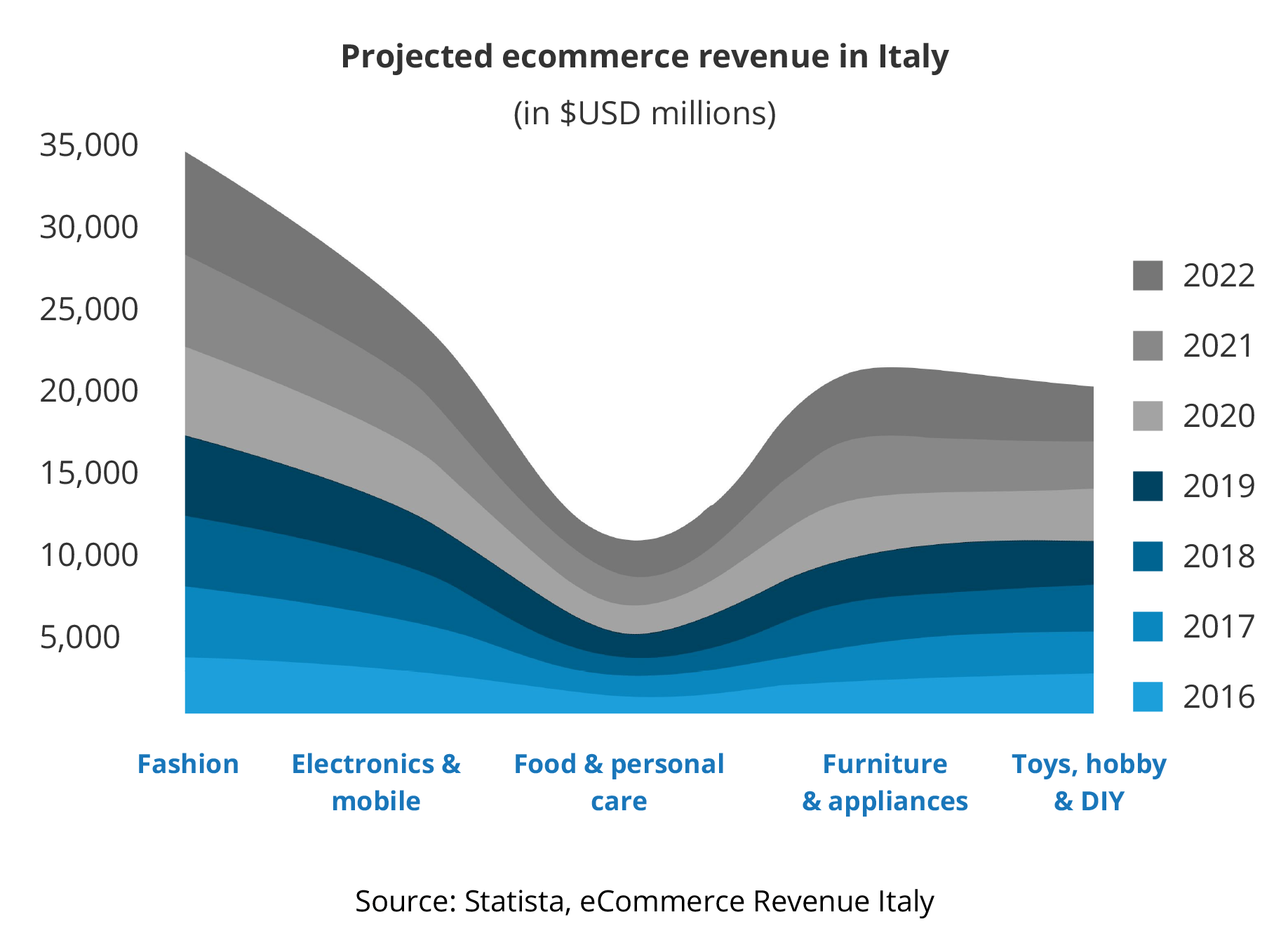 global-ecommerce-revenue-italy