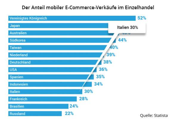 italien ecommerce anteil mobile