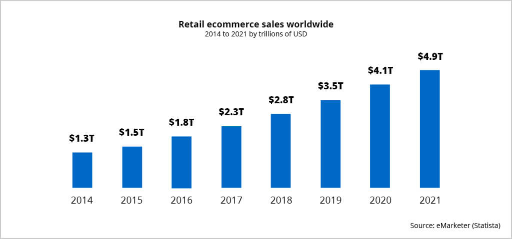 international ecommerce sales worldwide