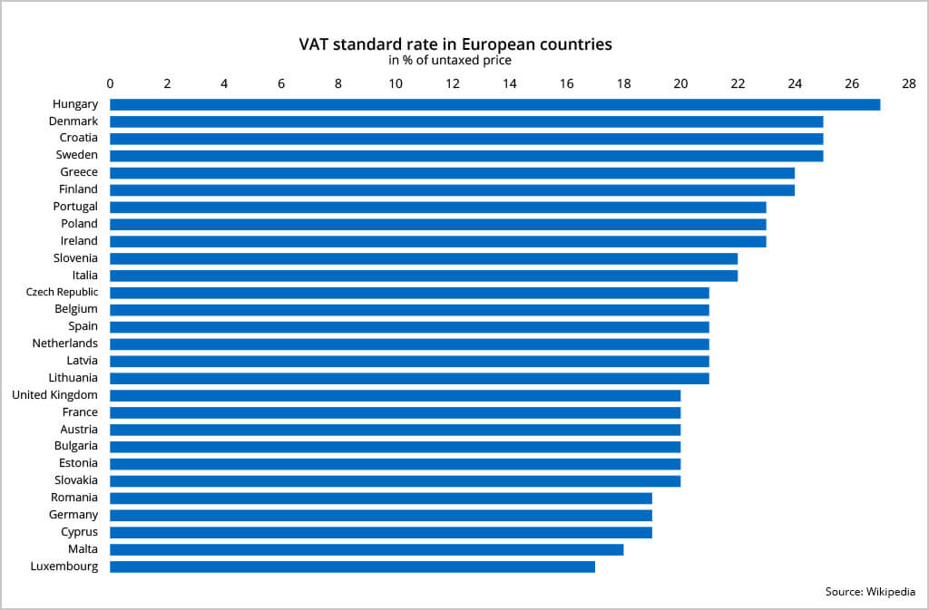vat ecommerce europe standard rates
