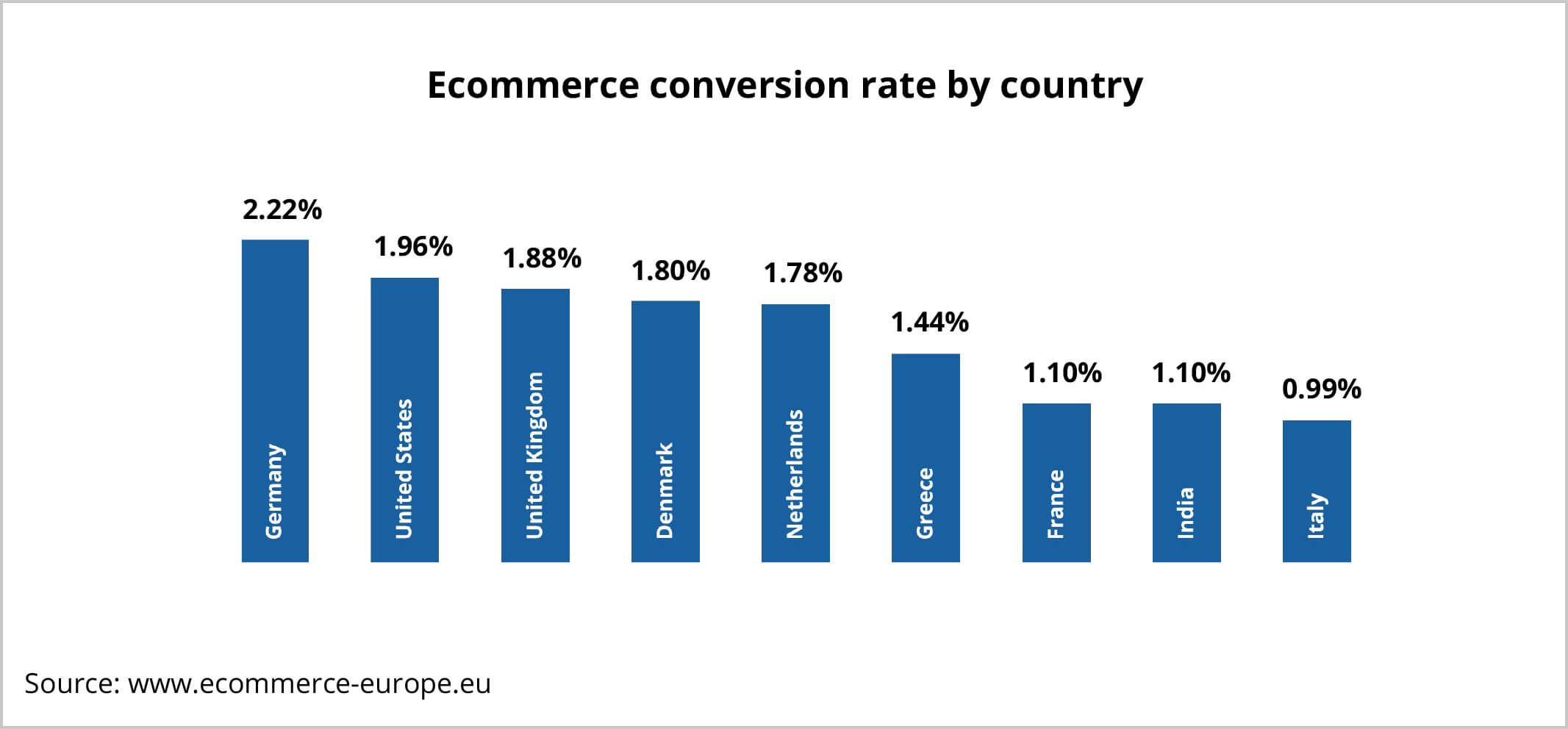 ecommerce conversion rate by country