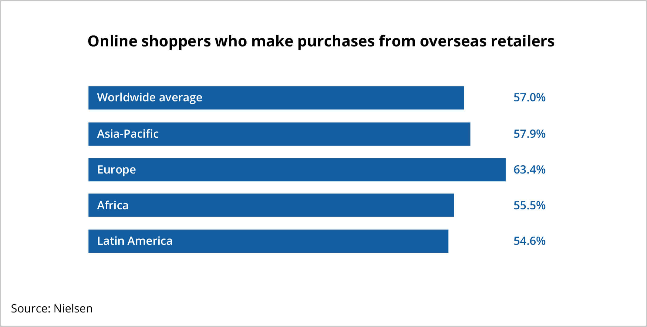 ecommerce online shoppers purchasing overseas