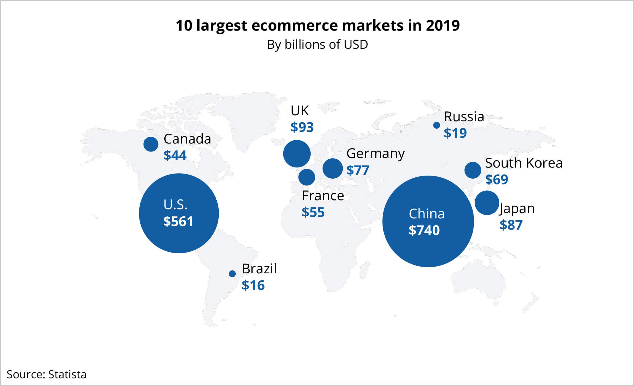 global ecommerce 10 largest markets