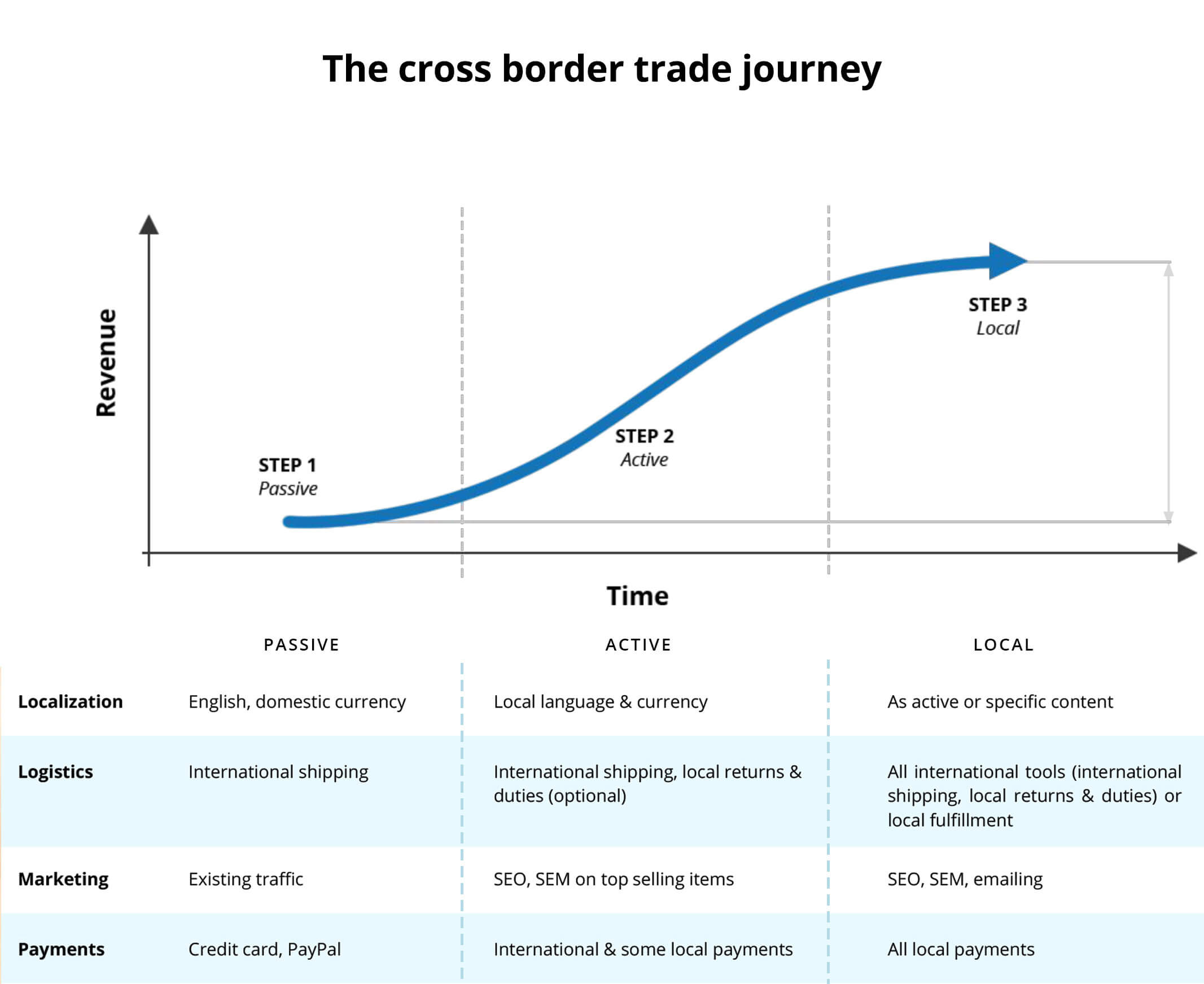The crossborder trade journey: ecommerce chart