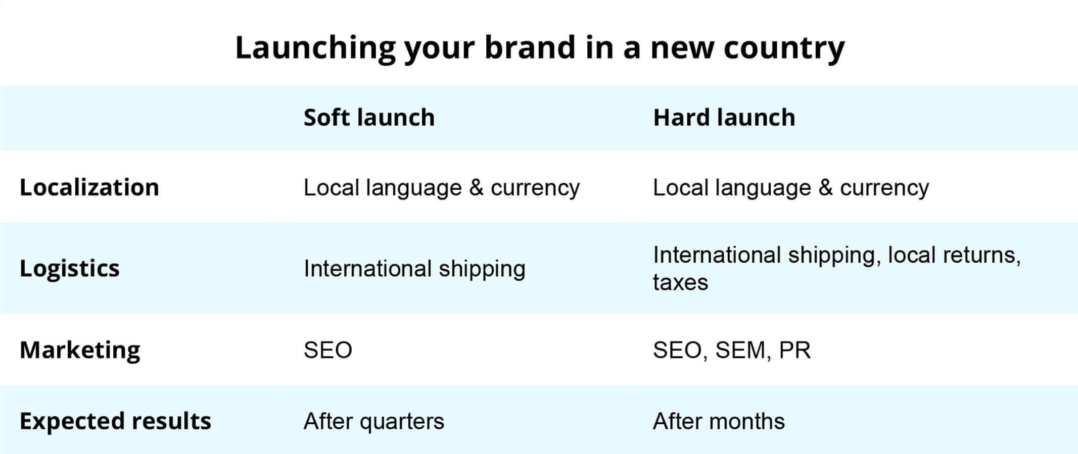 Launching your brand in a new country