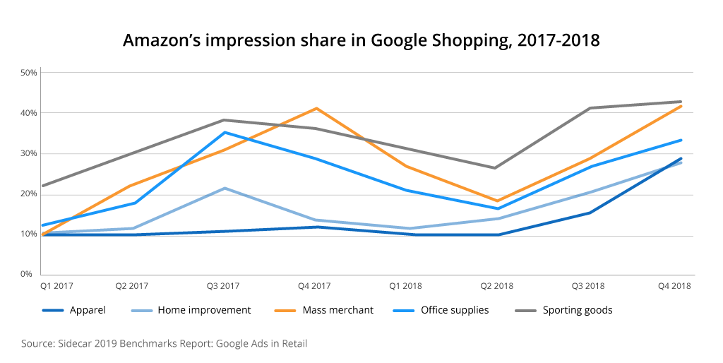 google shopping amazon impression share 1