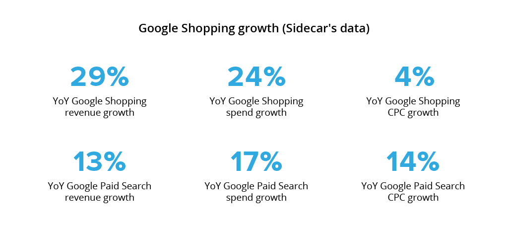 google-shopping-ecommerce-growth
