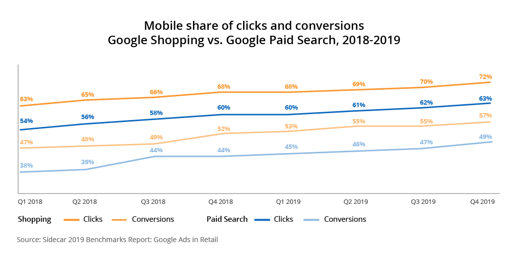 google-shopping-paid-search-mobile-conversions