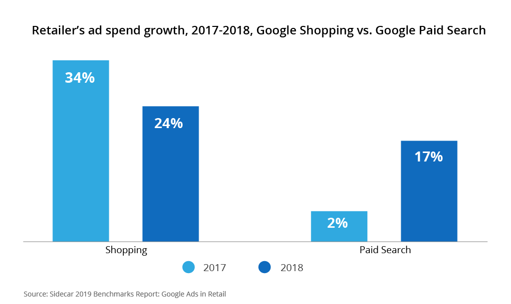 google-shopping-paid-search-retailers-ad-spend