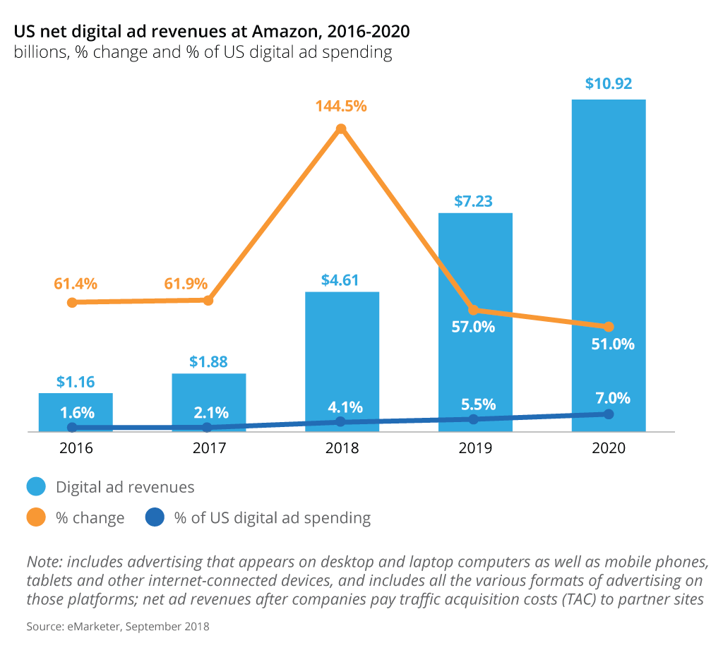 ecommerce amazon digital ad revenues