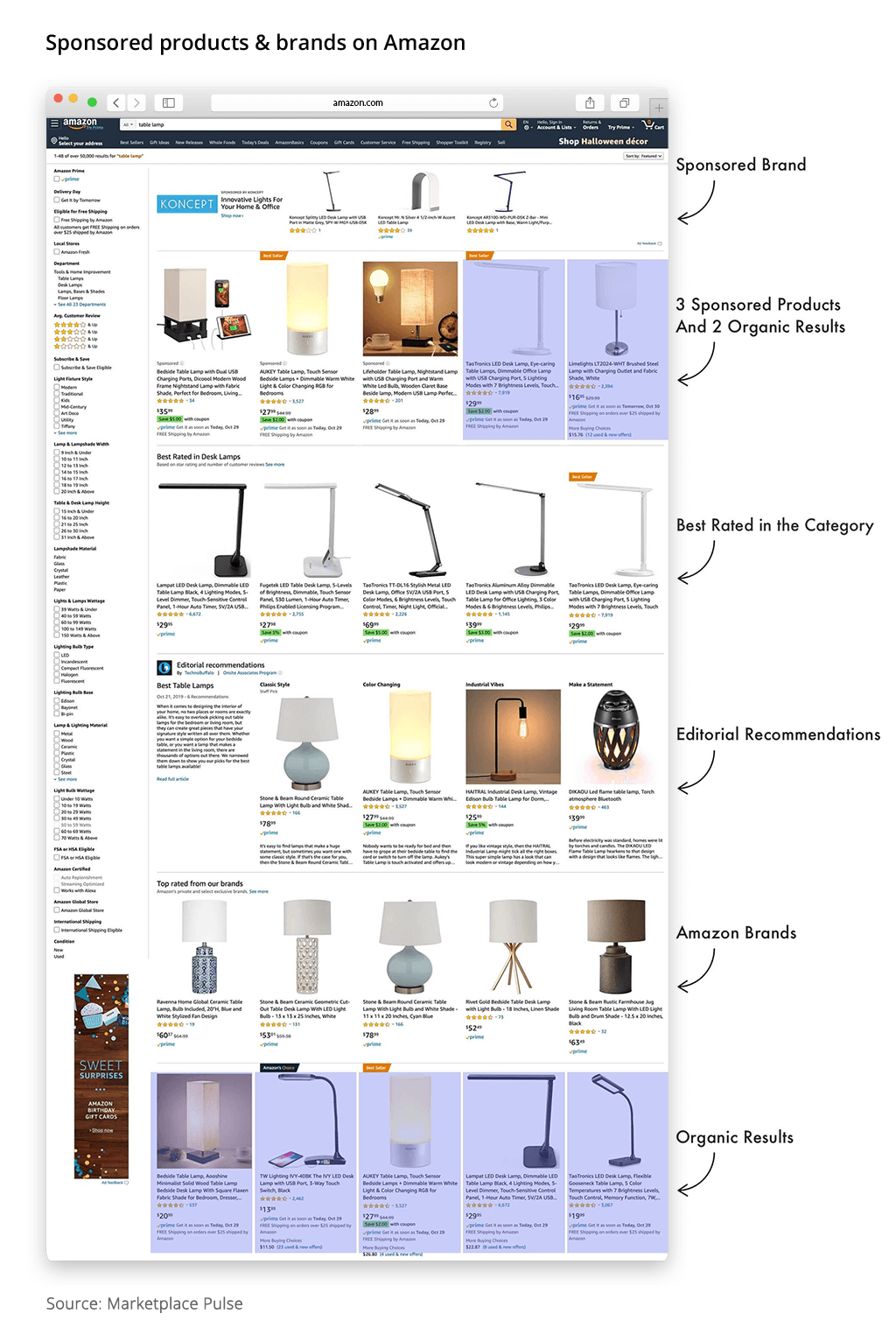 ecommerce amazon sponsored products brands