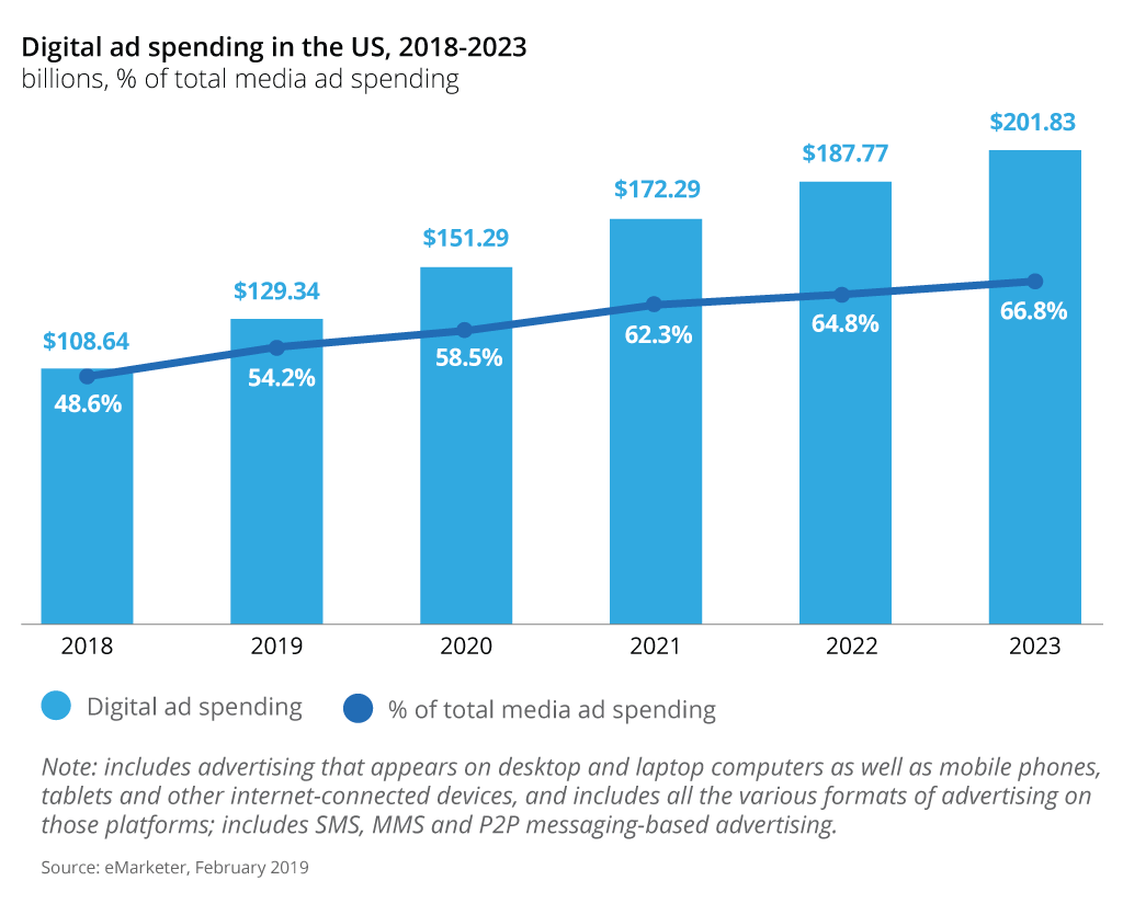 ecommerce amzon digital ad spending