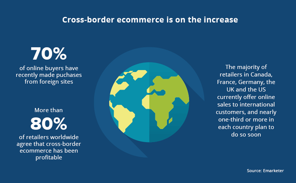 Cross border ecommerce on the increase