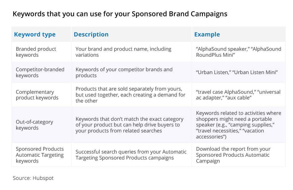 amazon sponsored brands keywords